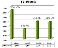 Sbi Chart Welcome To Sify Com