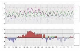 Cyyz Chart Daily Temperature Cycle