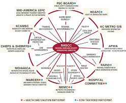 Metro Organization Chart Circle Of Friends Marc Emergency Services