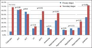 Early Predictors To Differentiate Primary From Secondary
