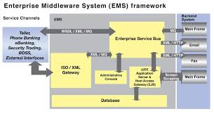 What Is Service Oriented Architecture Service Oriented Architecture Pccw Solutions
