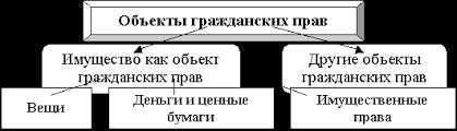 Имущество как объект гражданских прав Рефераты ru Имущество как объект гражданских прав