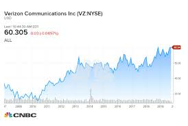 Verizon Share Price Chart How Much A 1 000 Investment In Verizon 10 Years Ago Would