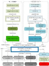 Flowchart Of The Implemented Modules For Using G Code And