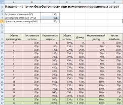 Переменные затраты предприятия Классификация Формулы расчета в excel Изменение затрат и точки безубыточности в excel