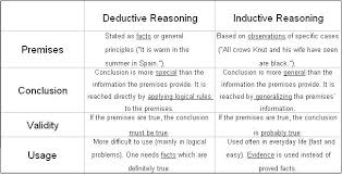 logical appeals boundless communications a chart that shows the differences between deductive and inductive reasoning based on the premise