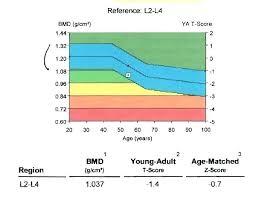 Bone Density Percentage Chart Topsportnews Site