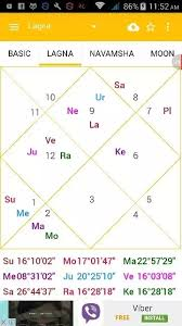 For This Birth Chart Can Fame Be Predicted Using Astrology