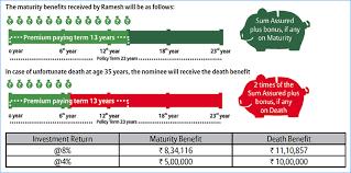 Bajaj Allianz Invest Assure Plan Review Features
