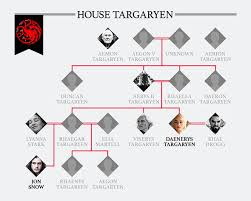 Hbo Game Of Thrones Chart Game Of Thrones Family Tree How Are The Starks And