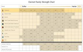 Clarinet Reed Chart Reed Selection Guide Ellis Music
