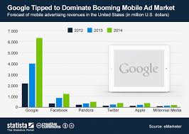 Google Charts Mobile Chart Google Tipped To Dominate Booming Mobile Ad Market