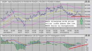 Dxy Stock Chart Currency Index Charts Bitcoin Show All Addresses