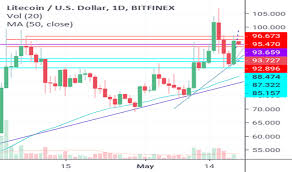 Buy Electronics With Bitcoin India Litecoin Price Chart