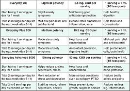 Koi Cbd Concentration Chart Cw Quick Dose Chart Holistic Care Health