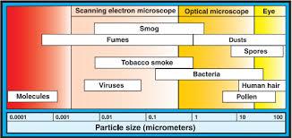 Hepa Filter Size Chart High Efficiency Air Filters Hepa Ashrae Ulpa Sentry