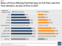 California Labor Law Sick Doctors Note Paid Family Leave And Sick Days In The U S Findings From The 2017