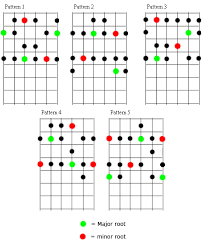 Minor Scale Pattern Simple Mikmakmusic Diatonic Major And Minor Scales