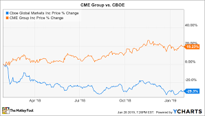 Cme Charts Better Buy Cme Group Vs Cboe The Motley Fool