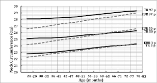 The Comparison Of 3 Rd 50 Th And 97 Th Percentiles Of