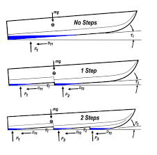 Fishing Boat Hull Design Step Design In Performance Powerboats By Aeromarine Research