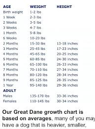 8 Month Old Baby Development Chart 5 Months Baby Weight And Height Toddler Sleep Cycle Chart