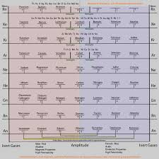 Astrology The Chemical Elements And Us Chris Plouffe