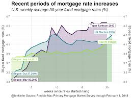 Mortgage Comparison Chart Comparing Recent Periods Of Mortgage Rate Increases Len Kiefer