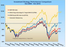 Asset Allocation Performance Chart Asset Allocation For Better Performance 401k Investment