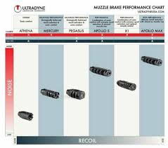 Muzzle Brake Recoil Reduction Chart Ultradyne Announces Tunable X1 Muzzle Brake Available In