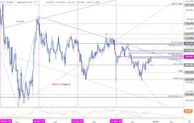 Yen Chart Live Japanese Yen Price Outlook Usd Jpy Faces Resistance Six
