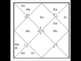 Swami Vivekanandas Vedic Birth Chart