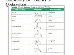 Ppt Polar Bonds And Molecules Powerpoint Presentation