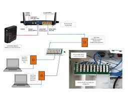 help on home network leviton online knowledgebase how to setup a network switch and router at My Home Network Diagram