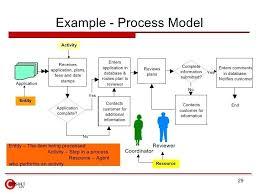 Improvement Plans Templates Process Improvement Plan Template Powerpoint