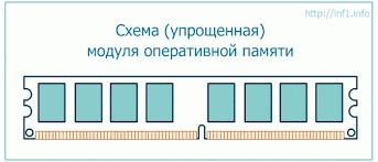 Реферат по дисциплине Введение в специальность На тему  Внешне оперативная память персонального компьютера представляет собой модуль из микросхем 8 или 16 штук на печатной плате