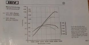view topic torque myths v vs v the mk golf owners club found this