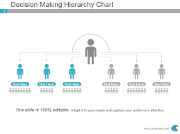 Make A Hierarchy Chart Decision Making Hierarchy Chart Presentation Diagram