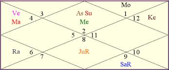 Anil Ambani Horoscope Analysis Know What Is Next For Him