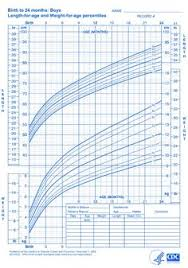 Ebf Growth Chart 21 Best Formula Fed Images New Baby Products Baby Feeding