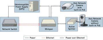axis network camera the axis power injectors and netgear poe switches enable axis network cameras and video encoders to be installed in areas where traditional power cabling