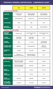 Personal Training Chart Becoming A Personal Trainer Education And Certification