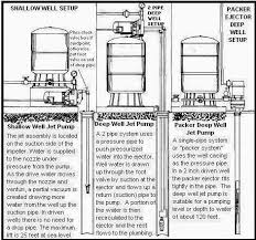jet pump installation diagram jet image wiring diagram beauchamp water treatment pot jet pump well diagrams on jet pump installation diagram