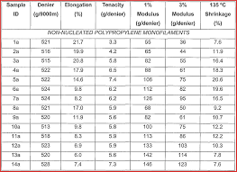 Military Height And Weight Chart 10 11 Weight And Height Conversion Chart Lasweetvida Com
