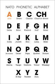 The h object is an array of key, value pairs for conversion from characters to nato phonetic alphabet. Nato Phonetic Alphabet Posters And Prints Posterlounge Com