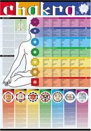 Chakra System Chart Editions Ricordi Chakra Colors Chart Laminated