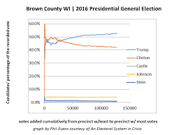 Wisconsin Candidate Comparison Chart Electoral System In Crisis