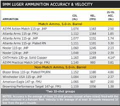 9mm Chart How Accurate Is 9mm Luger Match Ammo