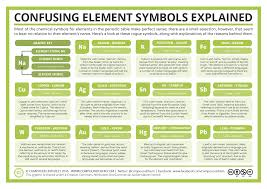 Element Chart With Names And Symbols Element Oddities 11 Confusing Chemical Symbols Explained