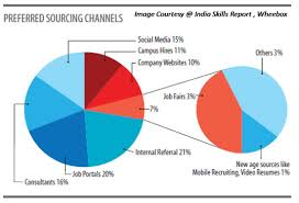 referrals most popular sourcing channels in while hiring via which are the most popular sourcing channels for jobs surprisingly internal referrals emerged as the top choice for most of the employers